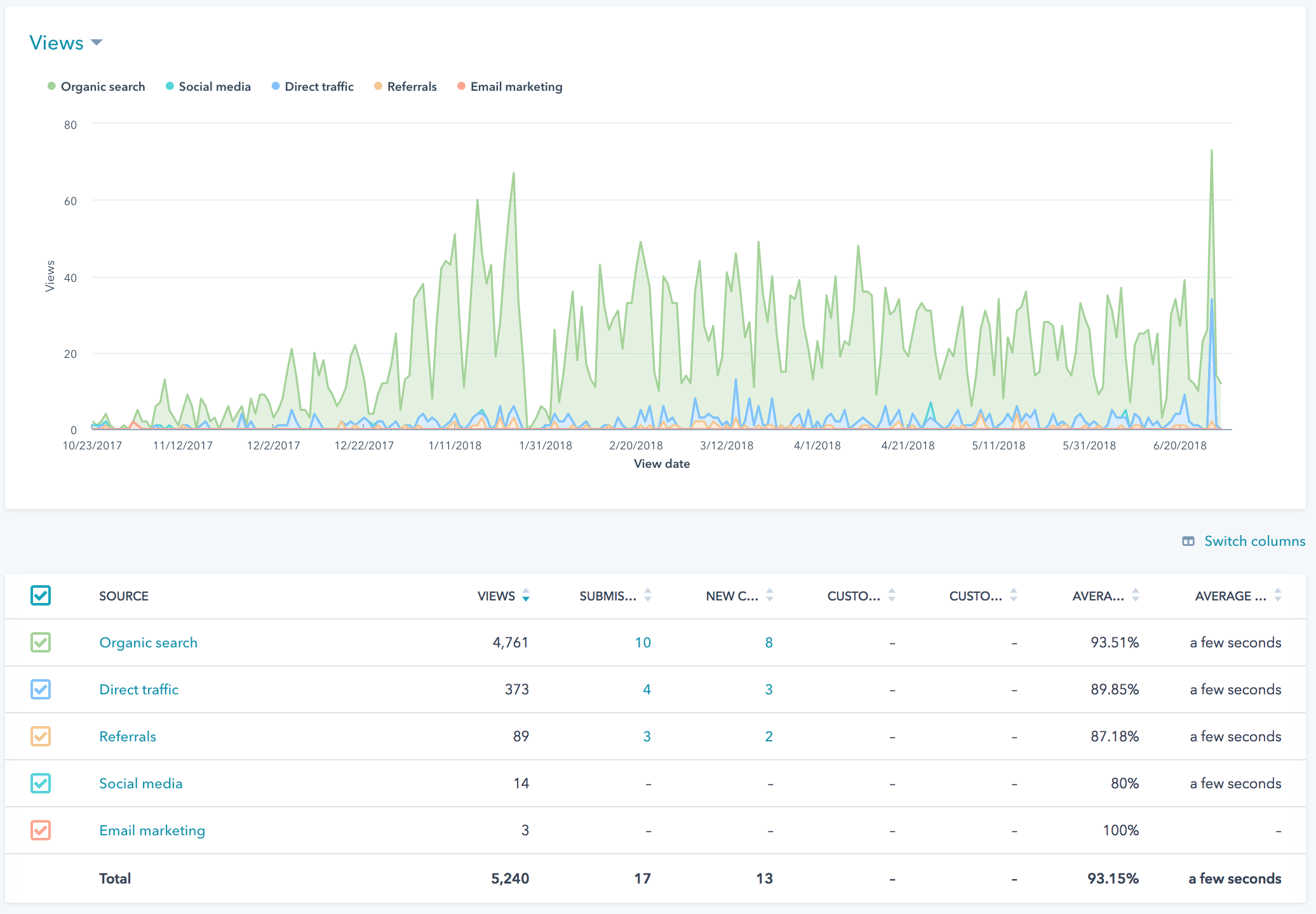 HubSpot Blog Analytics