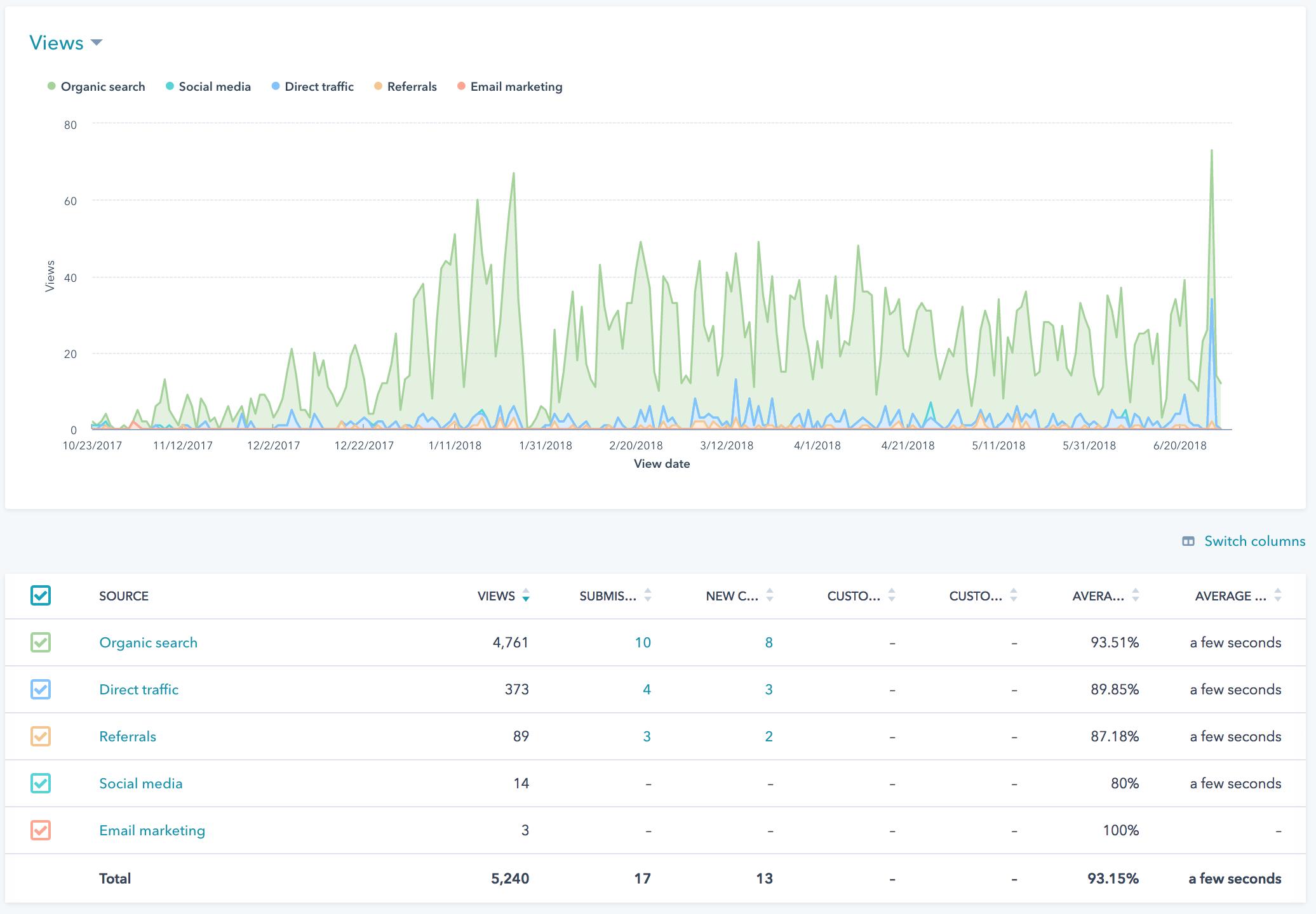 HubSpot Blog Analytics