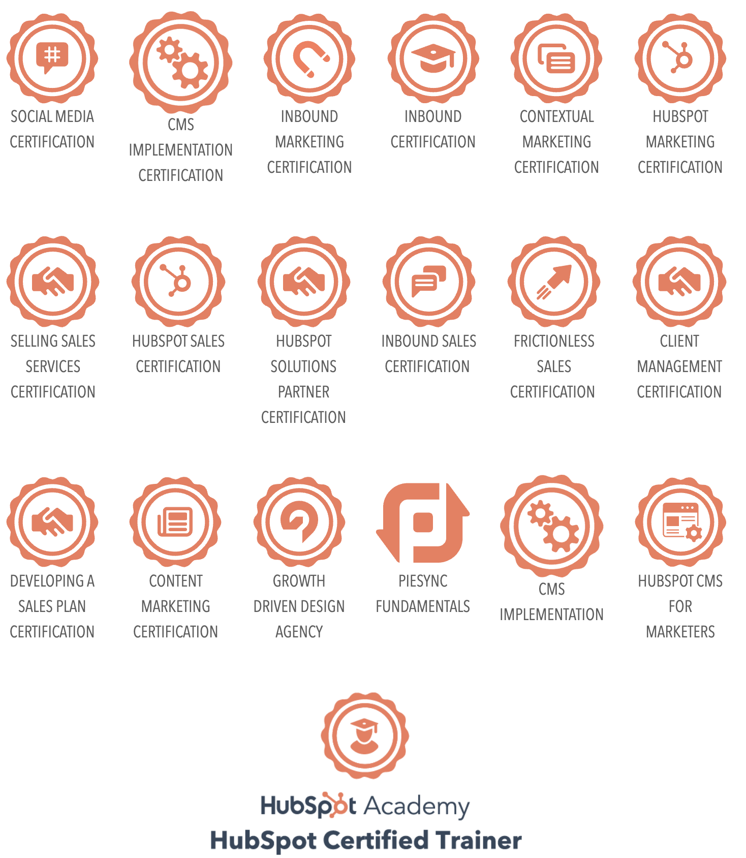 HubSpot Agency Certifications