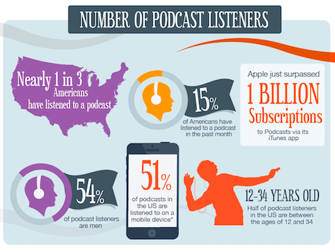 Podcasting_infographic.png