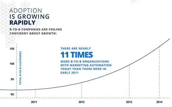 marketing_automation_numbers.jpg