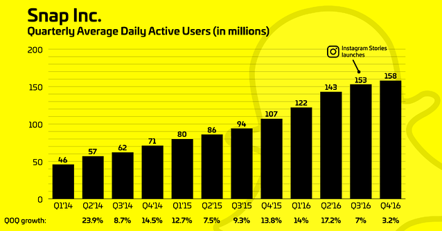 snapchat-instagram-growth (1).png